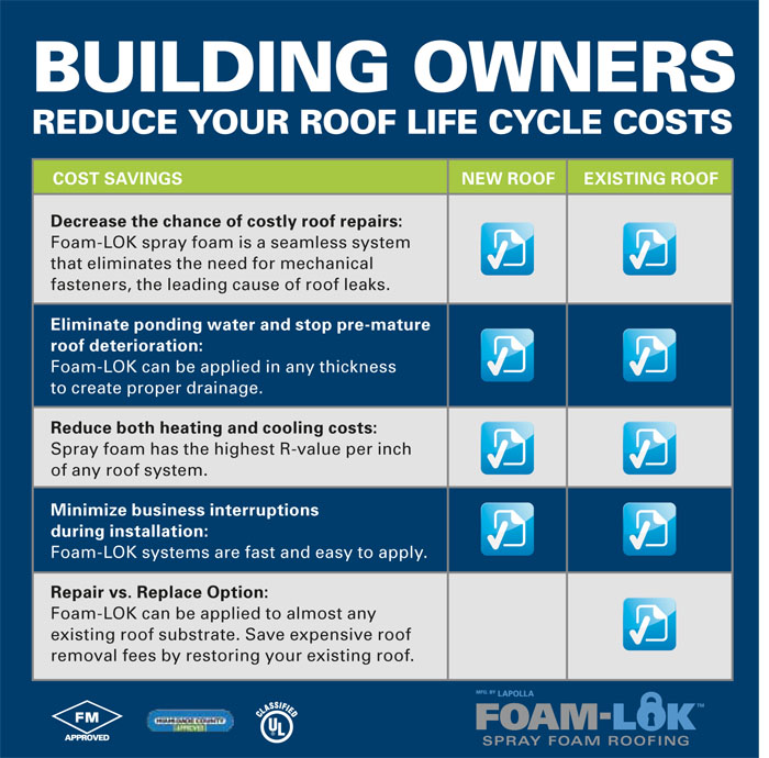 Foam LOK Roofing Costs