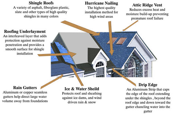 Roofing Breakdown